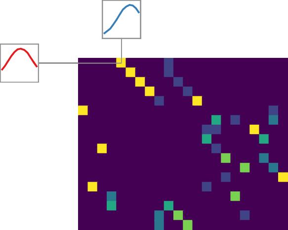 Distance Matrix